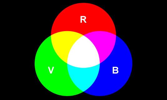 RVB colorimétrie